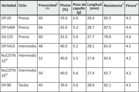 Cuadro 1. Características agronómicas y calidad de fibra de las variedades de algodón que se sugieren para la región de Delicias, Chihuahua.
