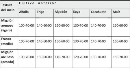 Cuadro 3. Fórmulas de fertilización* para algodonero de acuerdo con la textura del suelo y el cultivo anterior